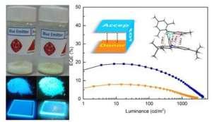福建物质结构研究所有机电致发光材料和器件研究取得进展糖果包装机
